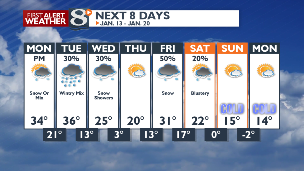 Very active with several chances of snow over the next 8 days.