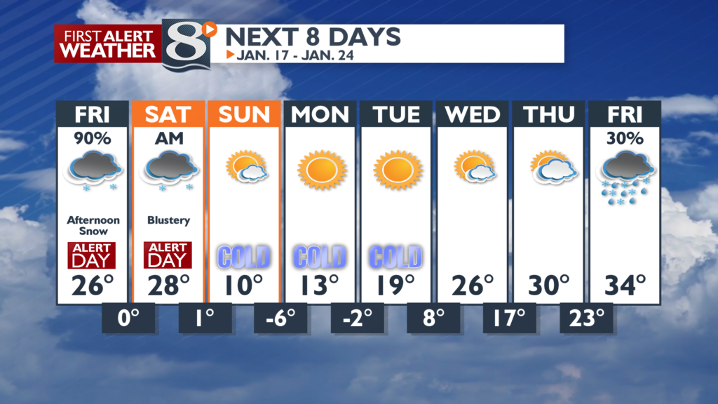 Temperatures warm with snow moving in, but then another cold snap beginning Sunday.