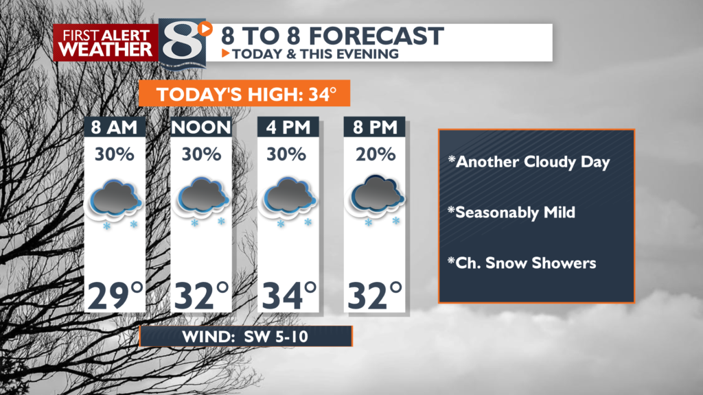 Cloudy today with scattered snow showers.
