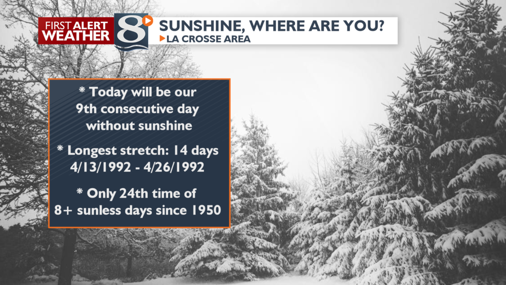 Today will be the 9th consecutive day without sunshine.