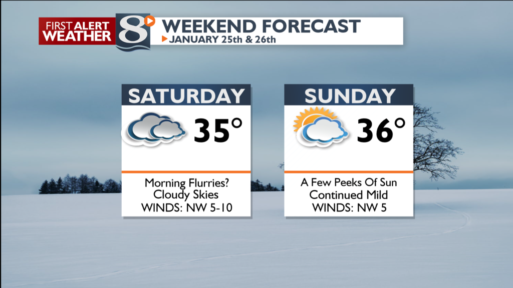 A few flurries Saturday morning, otherwise dry this weekend.