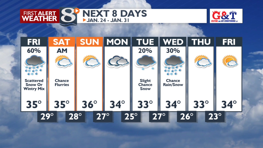 Steady temperatures over the next 8 days.