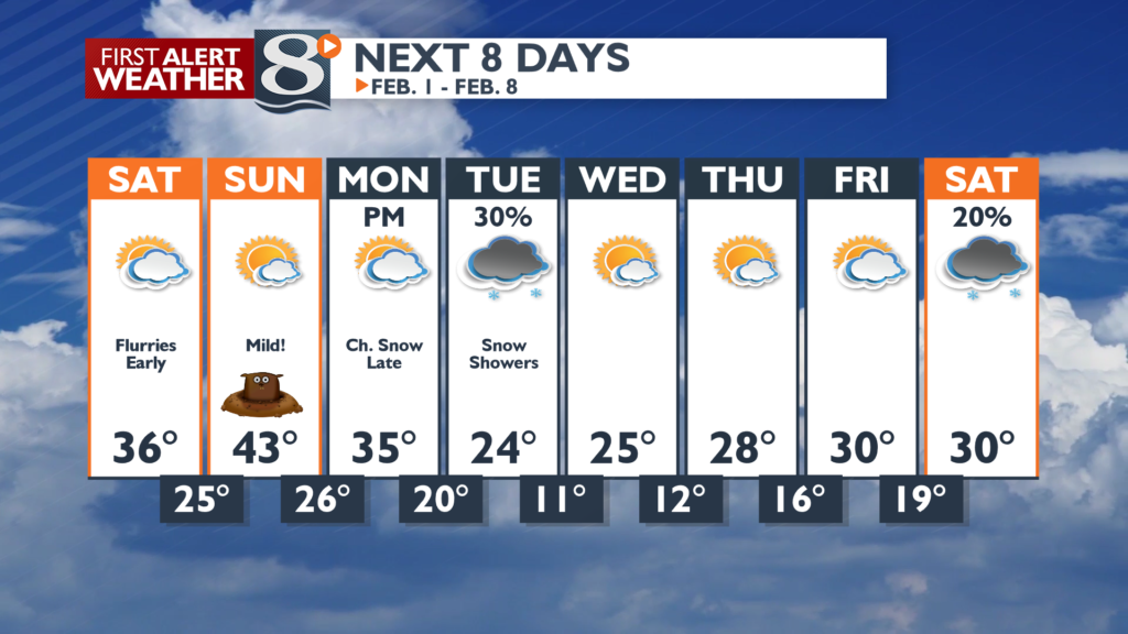 Mild weekend followed by a cool down.