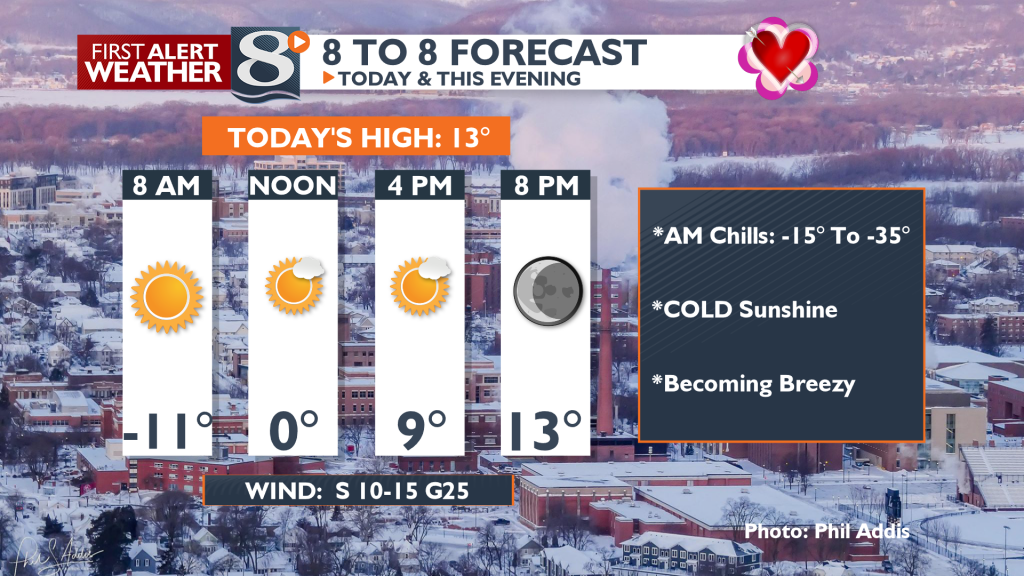 Sunny, but cold again today.
