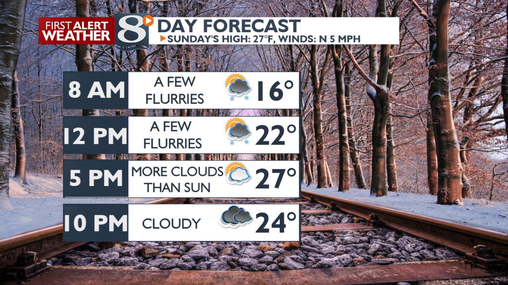 A few flurries possible Sunday