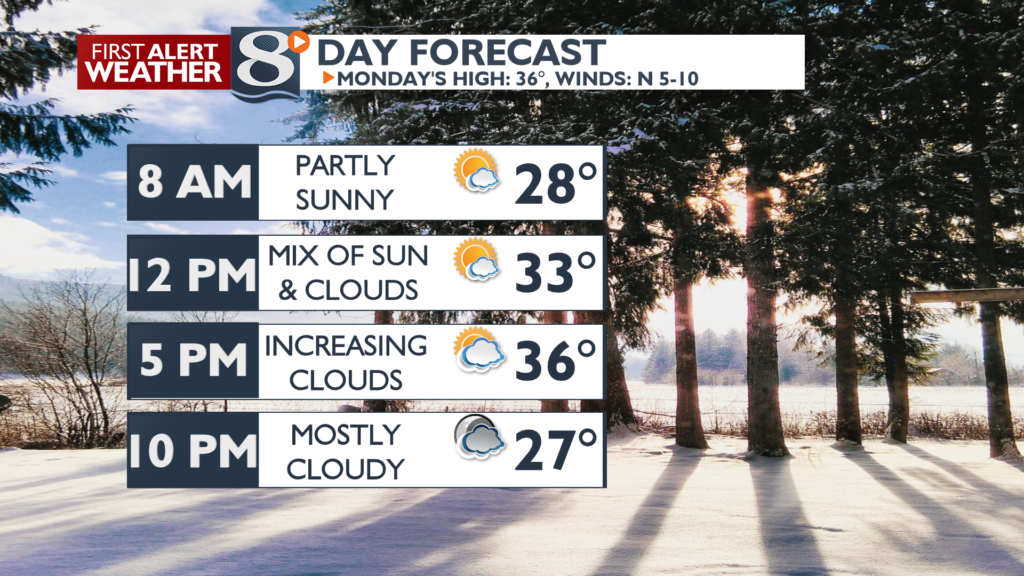 Morning sun, then increasing afternoon clouds for Monday.
