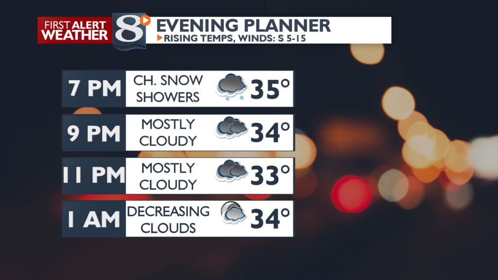 A few snow showers this evening, then decreasing clouds
