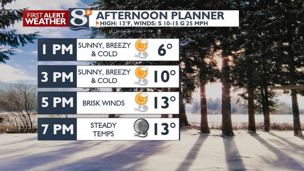 Winds increase with highs in the low teens.
