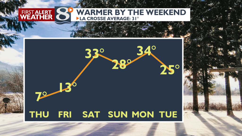 Warmer by the weekend.