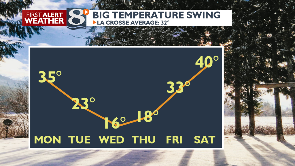 Big cool down midweek, big warm up for the weekend