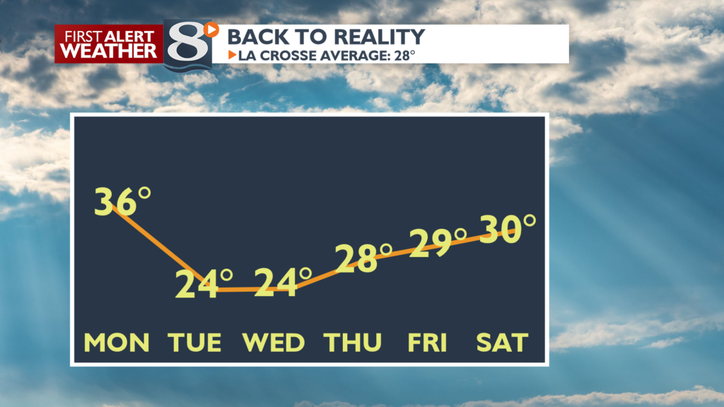 Temperatures turn back to reality this week