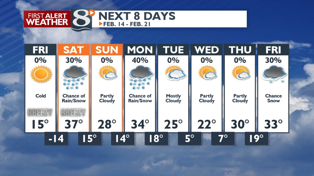 Our 8 Day Forecast