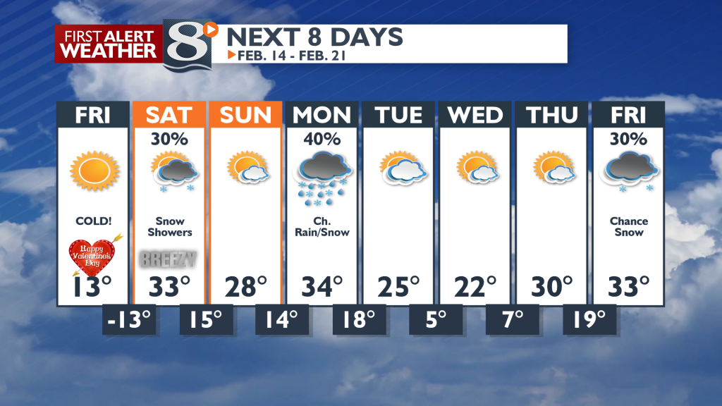Chance of snow Saturday, then a chance of rain/snow Monday