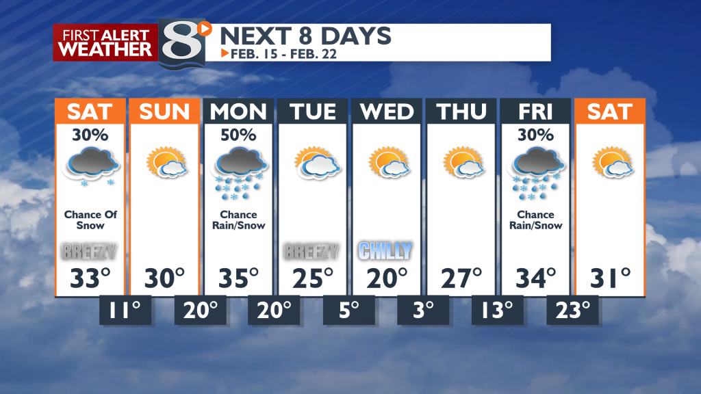 Another storm system arrives for the start of the new work and school week.