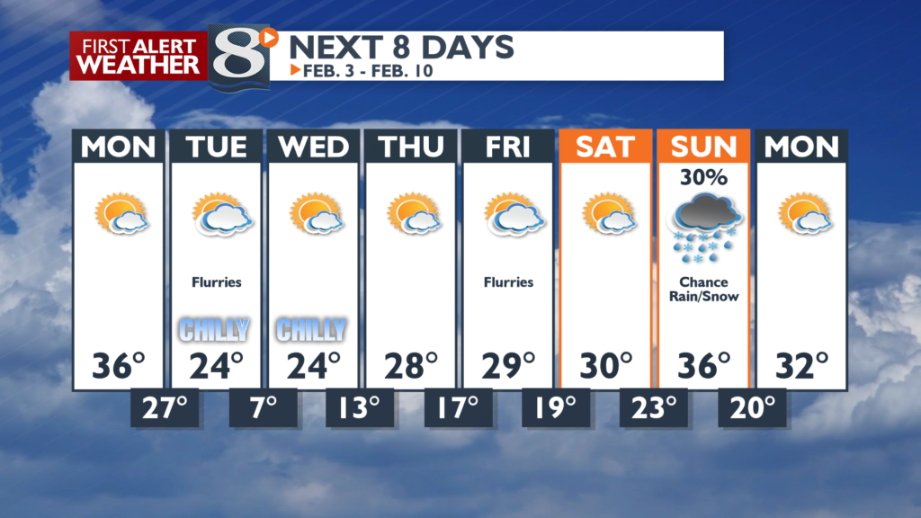 Fairly quiet over the next 8 days