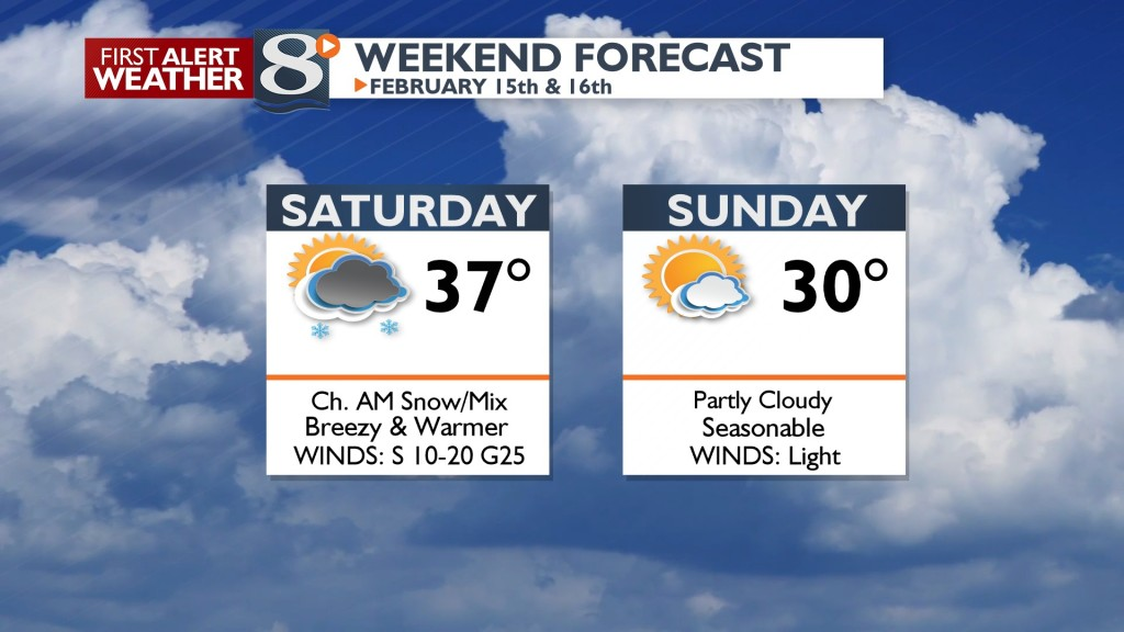 Our Weekend Forecast