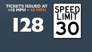 Tickets issued for 10 MPH over before