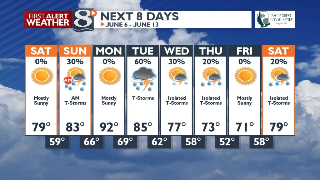 8 Day Forcast