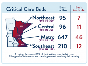 Mn Beds
