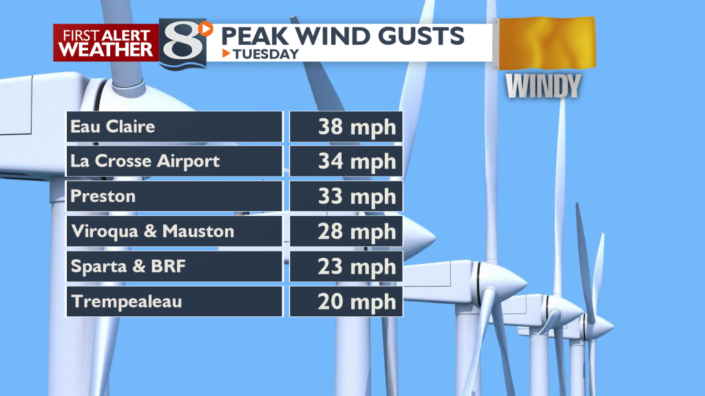 Wind Reports