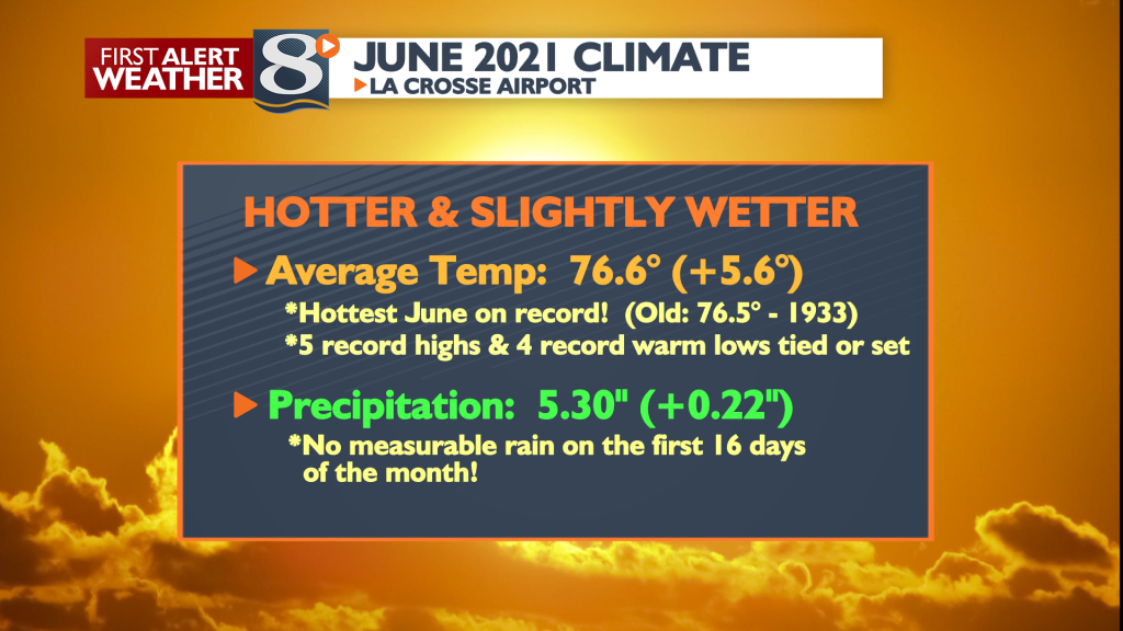 Monthly Climate Stats Winter Month